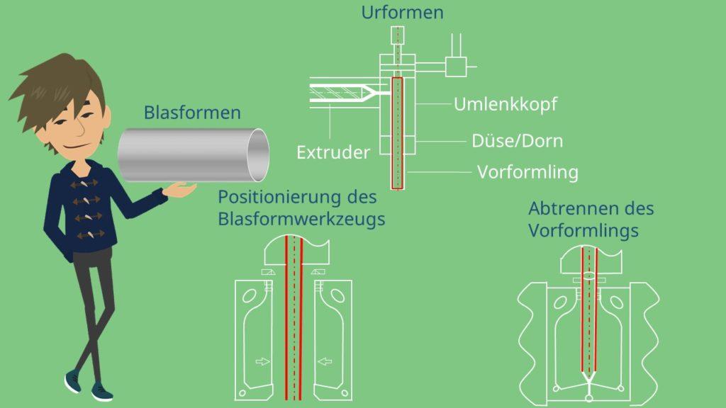 Kunststofftechnik Verfahren Blasformen