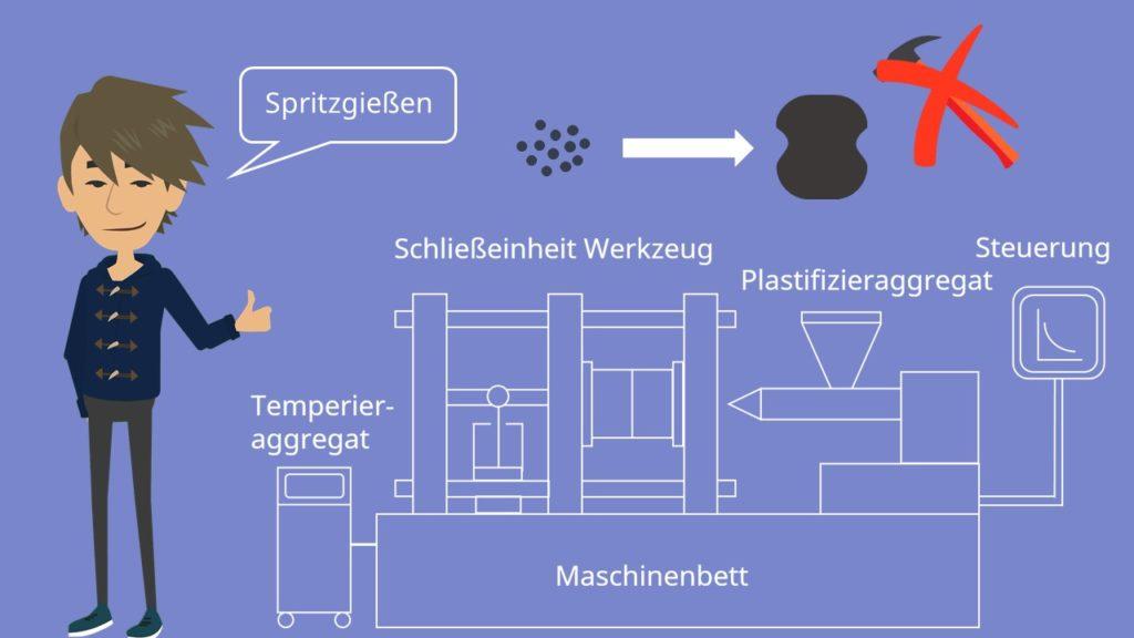 Kunststofftechnik Verfahren Spritzgießen