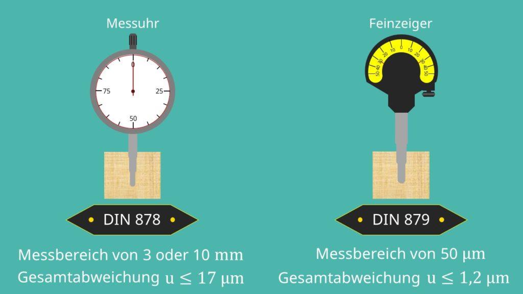 Längenaufnehmer Längenmessung