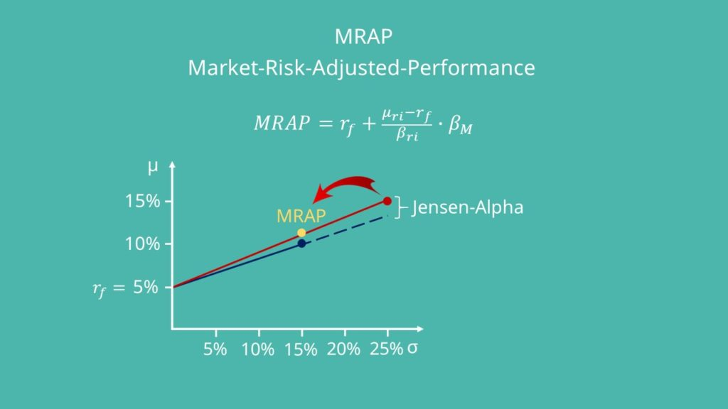 Market-Risk-Adjusted-Performance