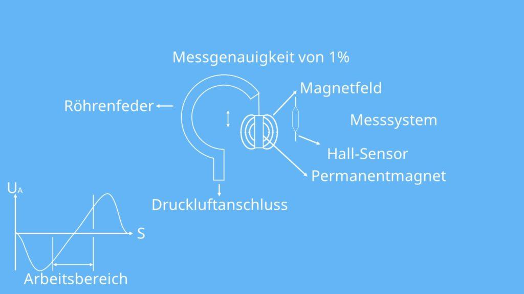 Magnetfeldsensoren  Längenmessung