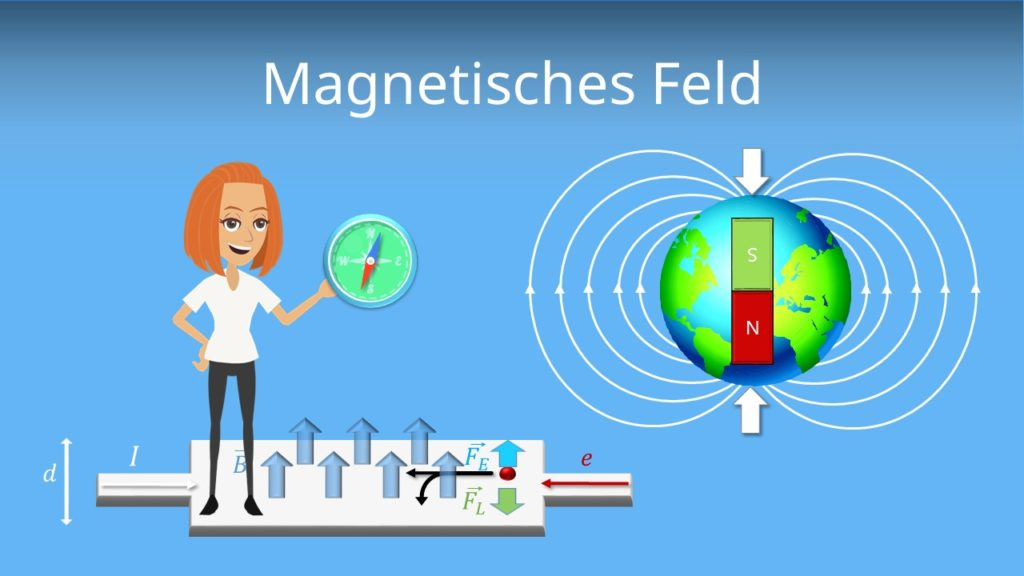 Magnetisches Feld