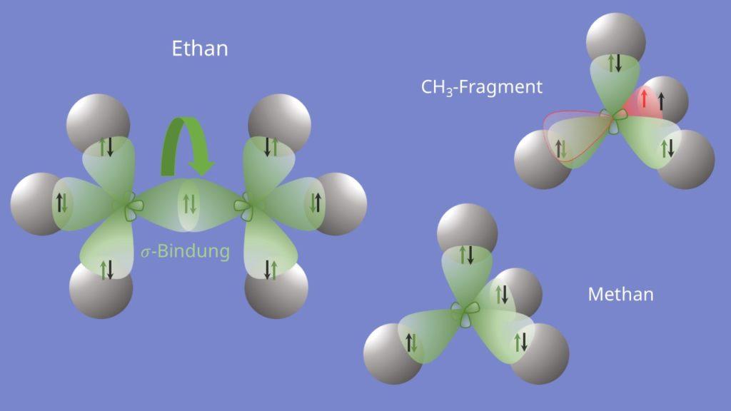 Ethan, CH3-Fragment und Methan