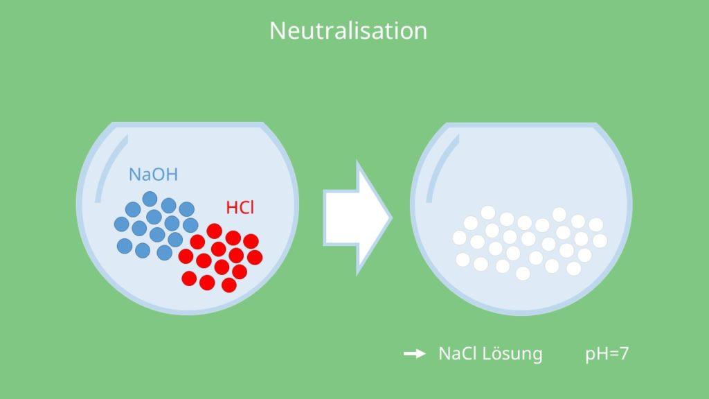 Neutralisation, Natriumlauge, Salzsäure, Säure, Base, Lauge