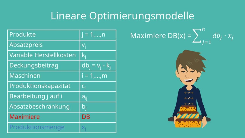 Lineare Optimierungsmodelle