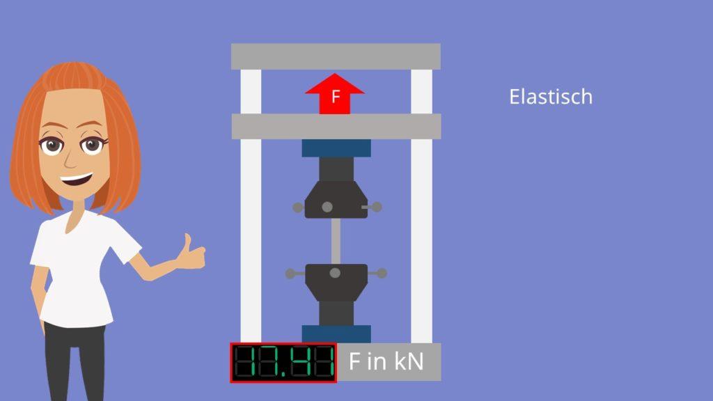 Zugversuch elastische Verformung Kraftmessung