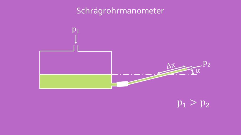 Schrägrohrmanometer Druckmessung