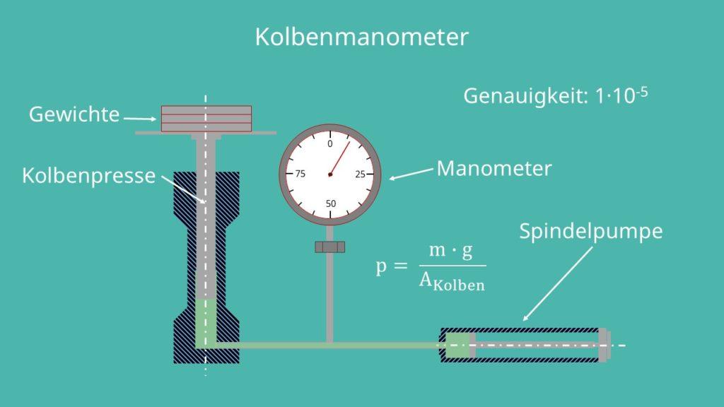 Kolbenmanometer