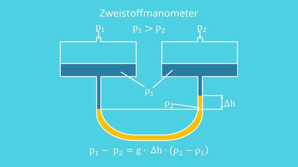 Zweistoffmanometer Druckmessung