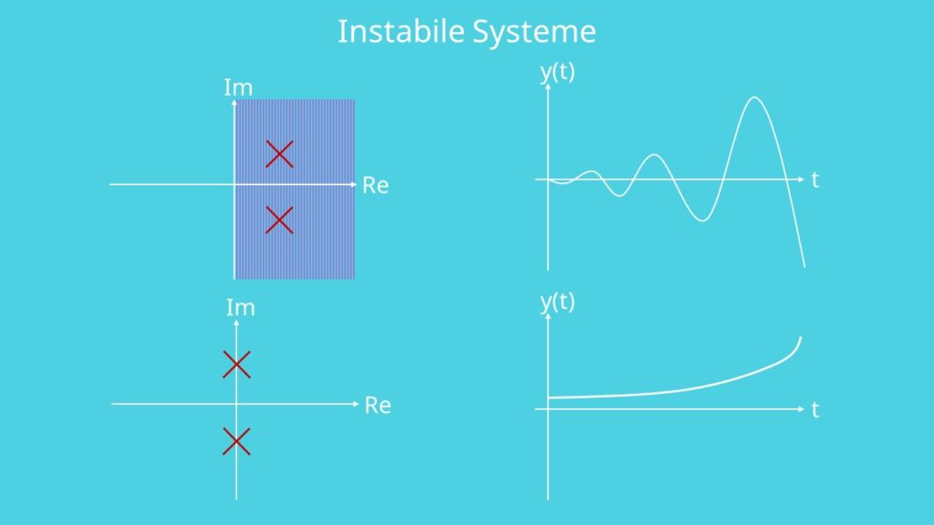 Instabiles System
