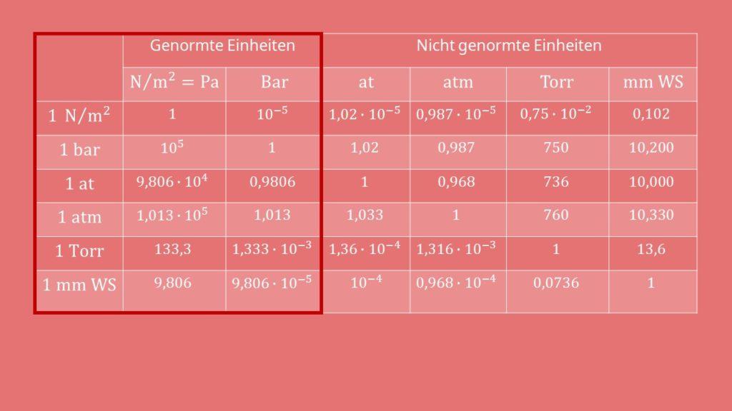 Umrechnung Tabelle Genormte Einheiten Druckmessung