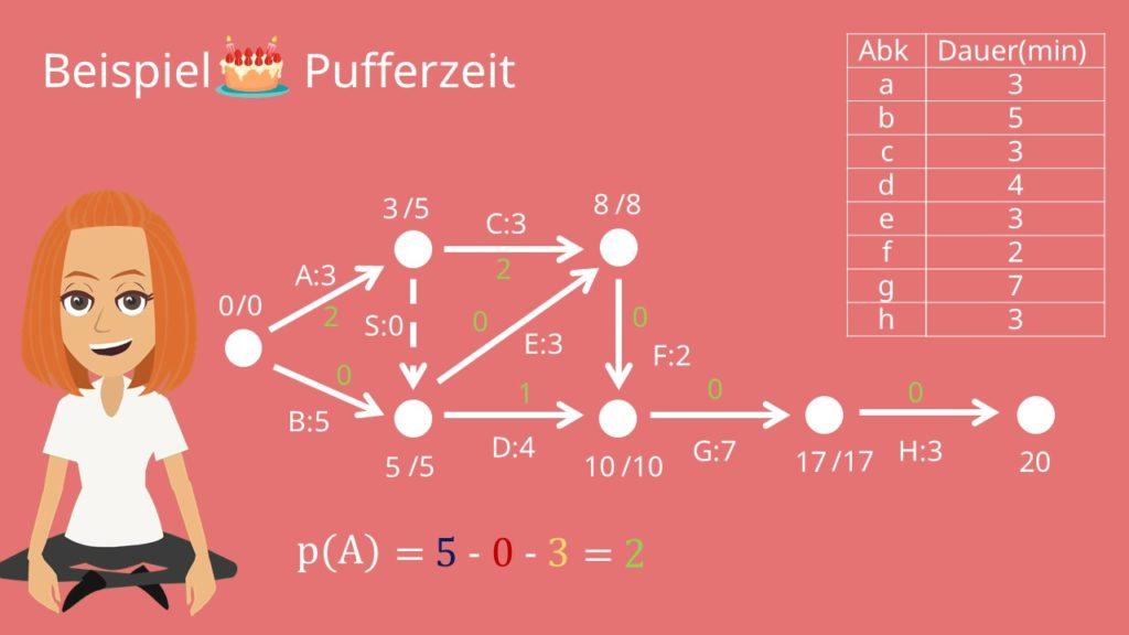 Pufferzeit
