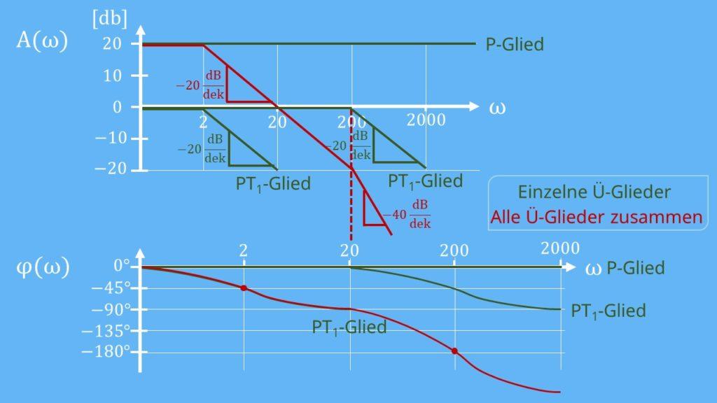 Phasenverlauf BODE-Diagramm