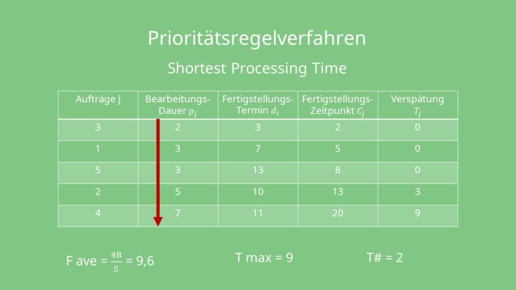 Prioritätsregelverfahren Shortest Processing Time Ablaufplanung