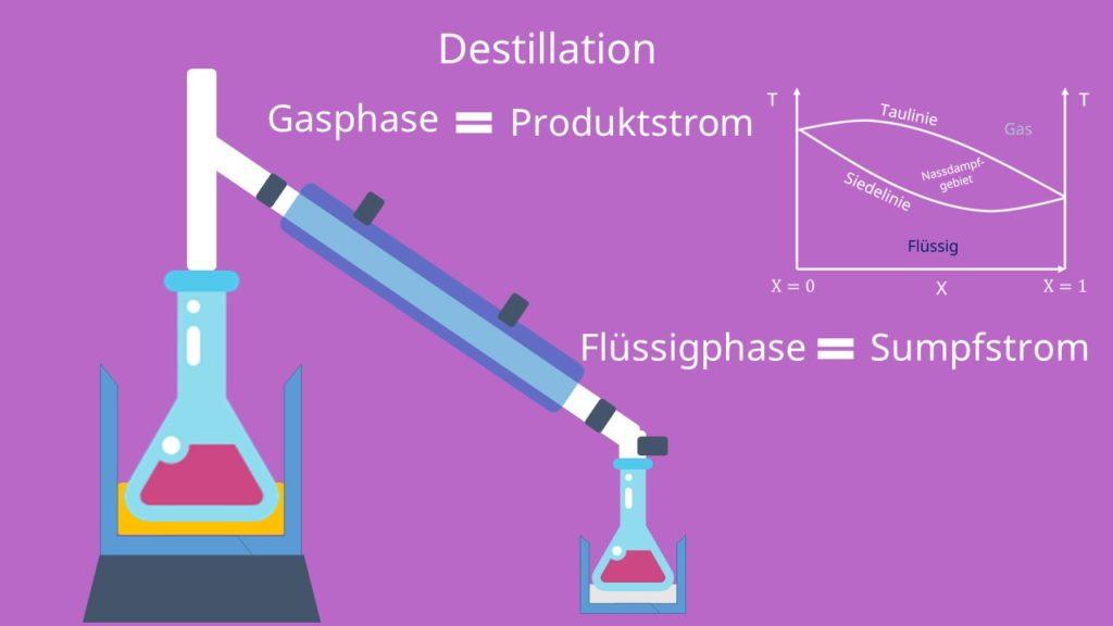 Mehrphasengemische, Raoult´sches Gesetz, Destillation, Siedelinie, Taulinie, Gemische