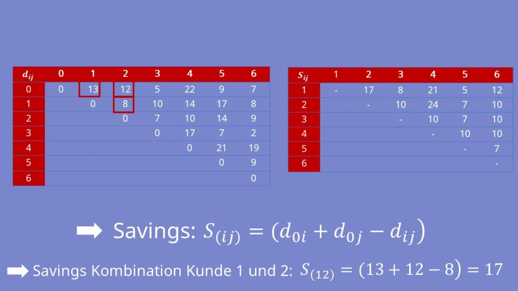 Streckenkombination Tabelle