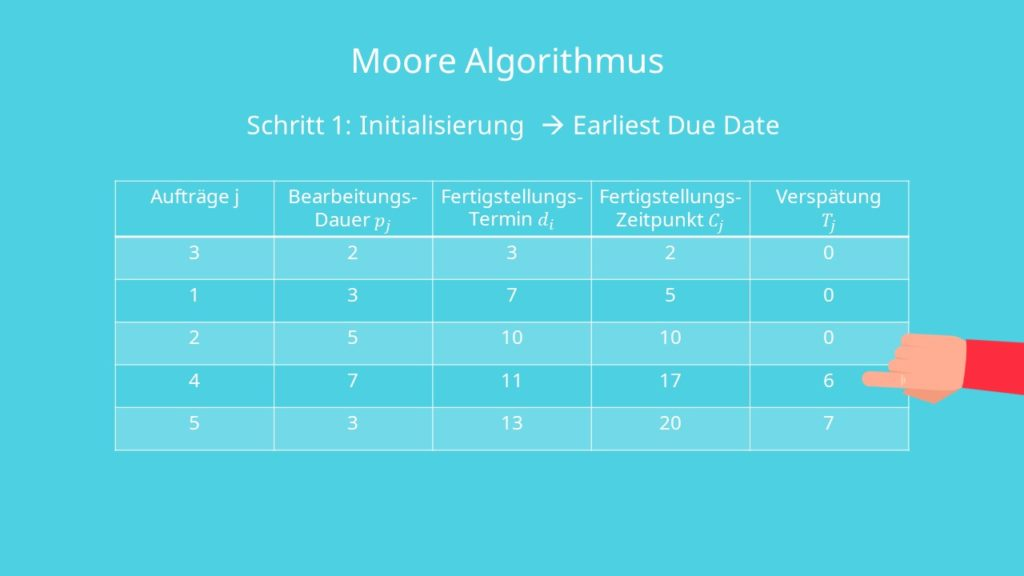Schritt des Moors Algorithmus