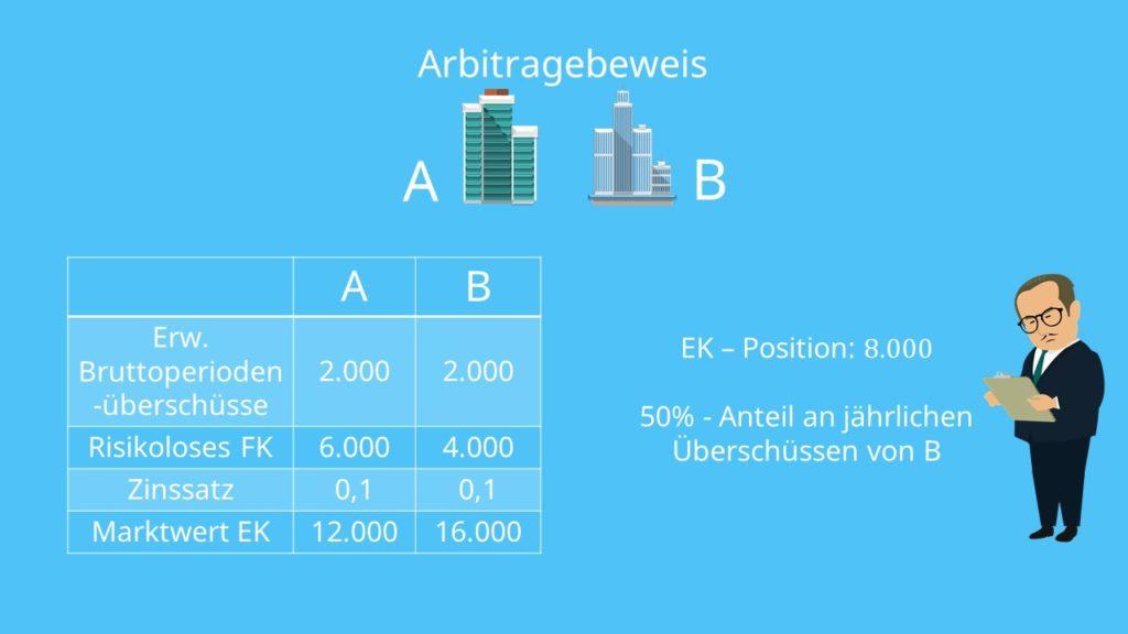 Beispielaufgabe Arbitragebeweis