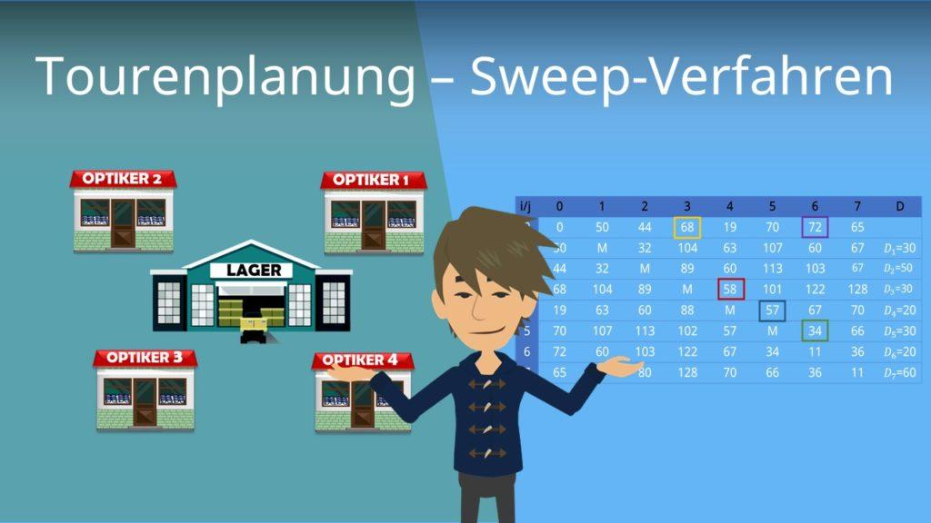Tourenplanung - Sweep-Verfahren