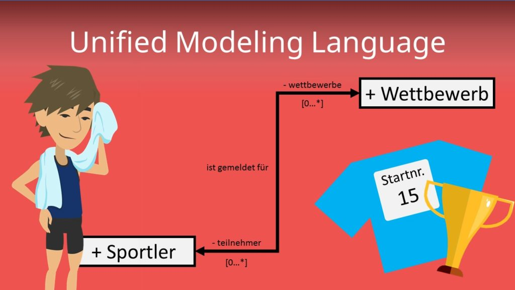 Unified Model Language