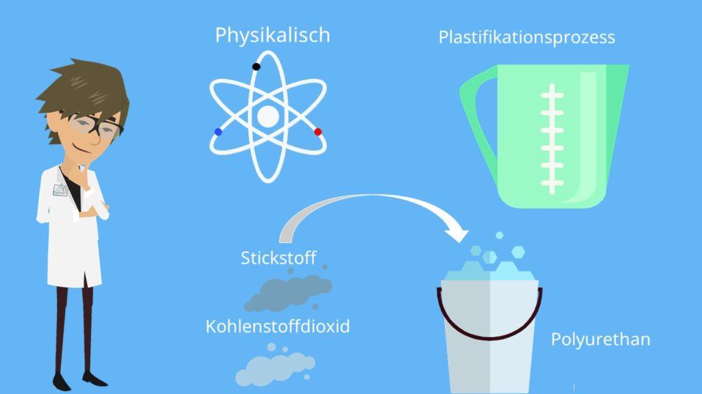 Polyurethan, Polyurethan Verarbeitung, Plastifikationsprozess, Physikalisches Schäumen, Isocyanat, Chemisches Schäumen