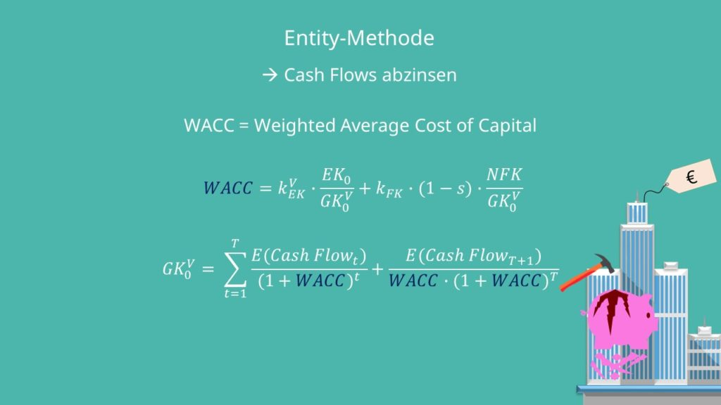 WACC Entity-Methode