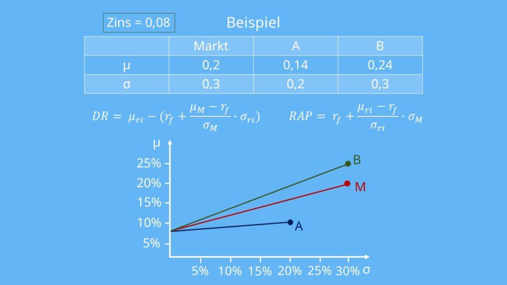 Beispiel  Soll- und Habenzinsen