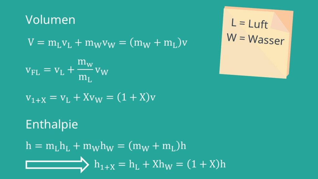Formeln Volumen und Enthalpie