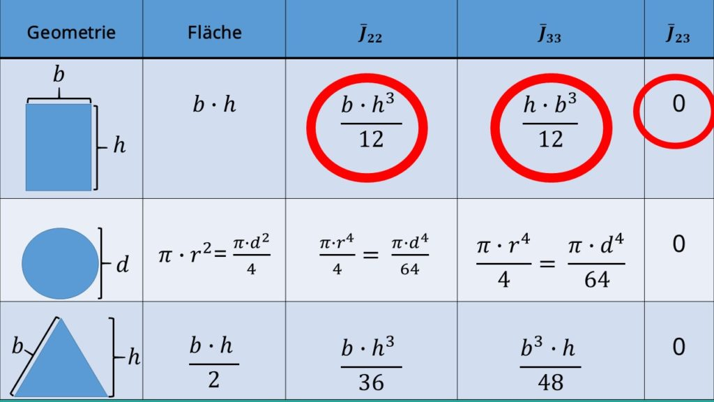 satz von steiner flaechentraegheitsmomente berechnen