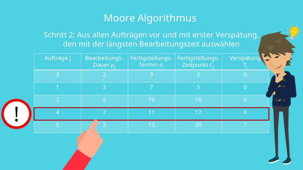 Schritt zwei des Moore Algorithmus