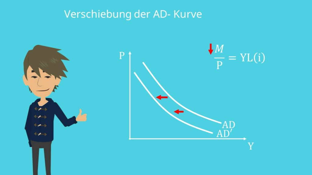 restriktive Fiskalpolitik, AD-Kurve