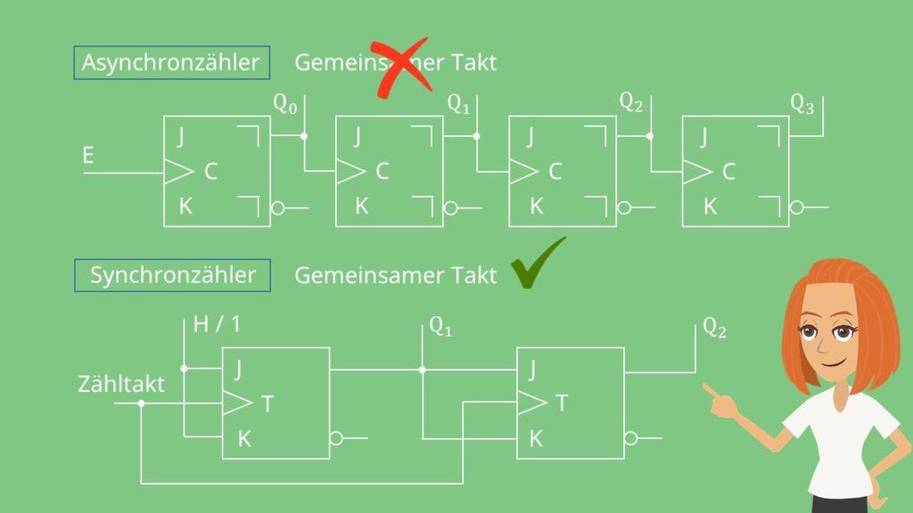Asynchronzähler und Synchronzähler