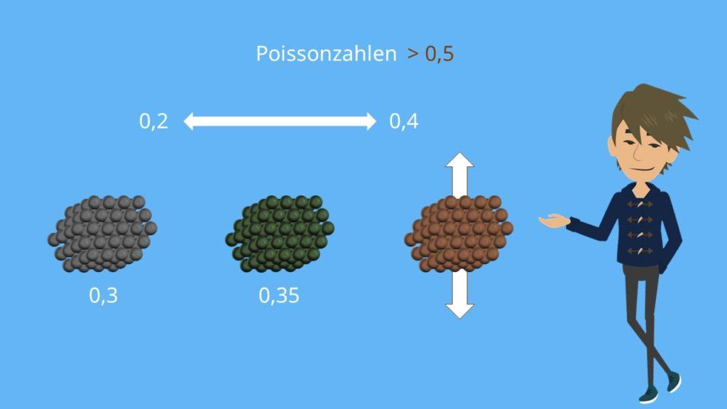 Poissonzahl, Querkontraktionszahl