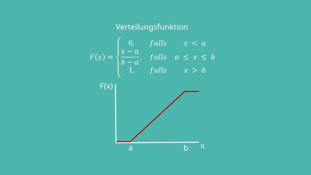 Verteilungsfunktion Gleichverteilung: stetig