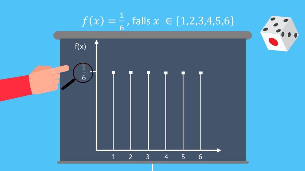 Dichtefunktion Darstellung diskrete Zufallsvariablen Würfelexperiment