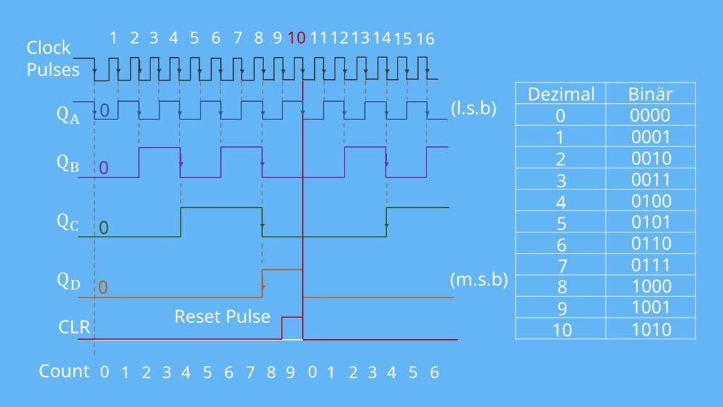 Impulszeitdiagramm