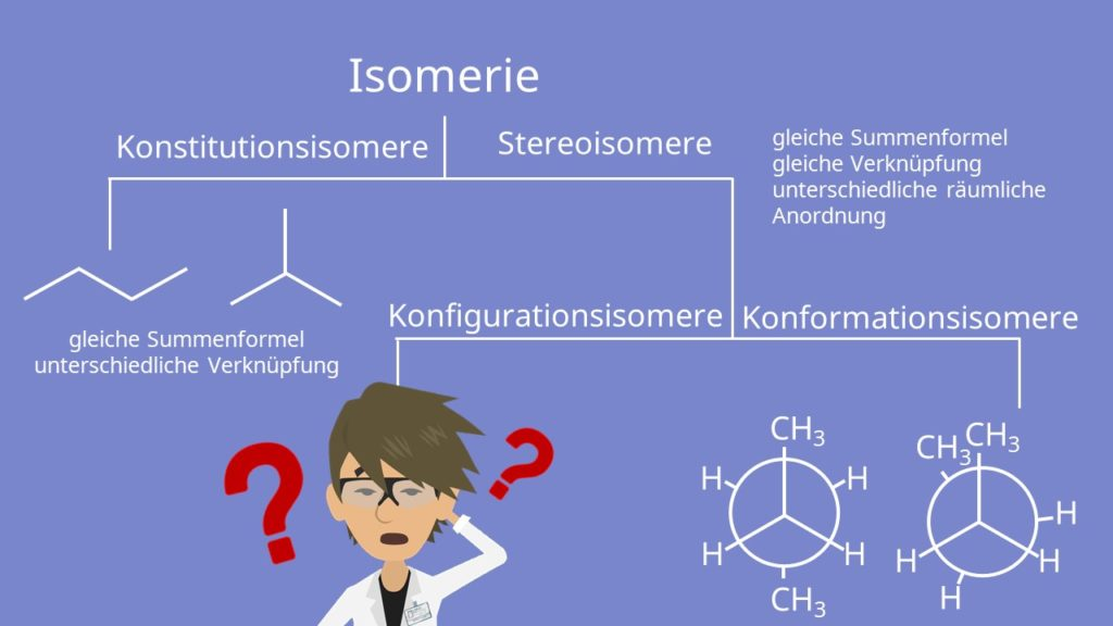 Isomerie, Konstitutionsisomere, Stereoisomere, Konfigurationsisomere, Konformationsisomere