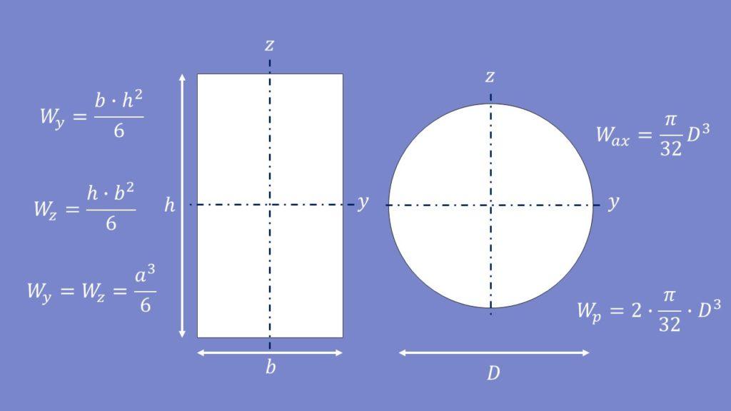 Widerstandsmoment, Widerstandsmoment berechnen, Widerstandsmoment Kreis und Rechteck