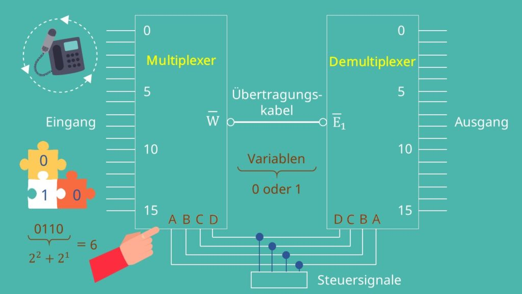 Vergleich Multiplexer Demultiplexer