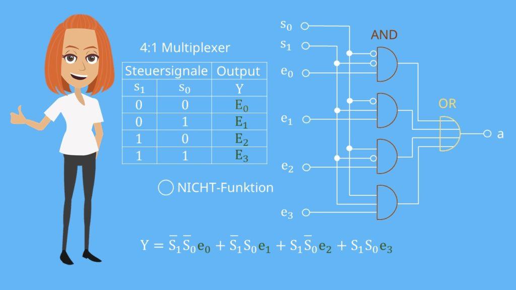 Schaltsystem 4-1-Multiplexer