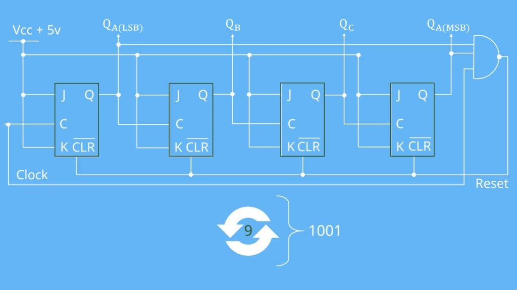 Schaltung BCD-Code