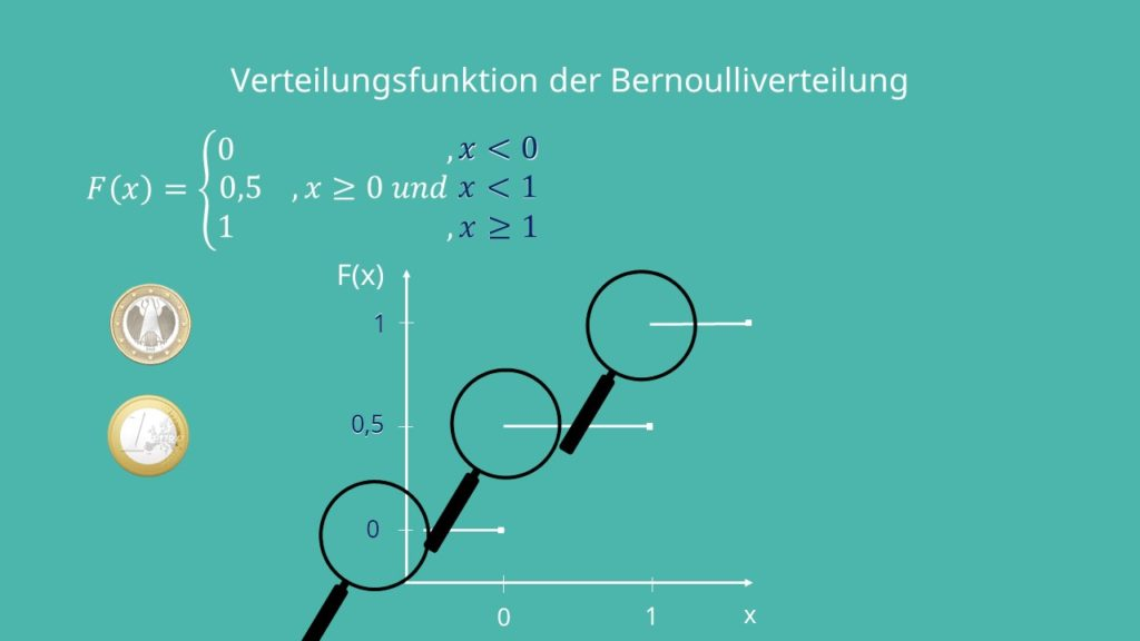 Verteilungsfunktion Bernoulliverteilung
