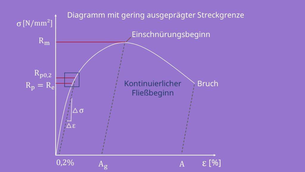 Spannungs-Dehnungs-Diagramm mit gering ausgeprägter Streckgrenze