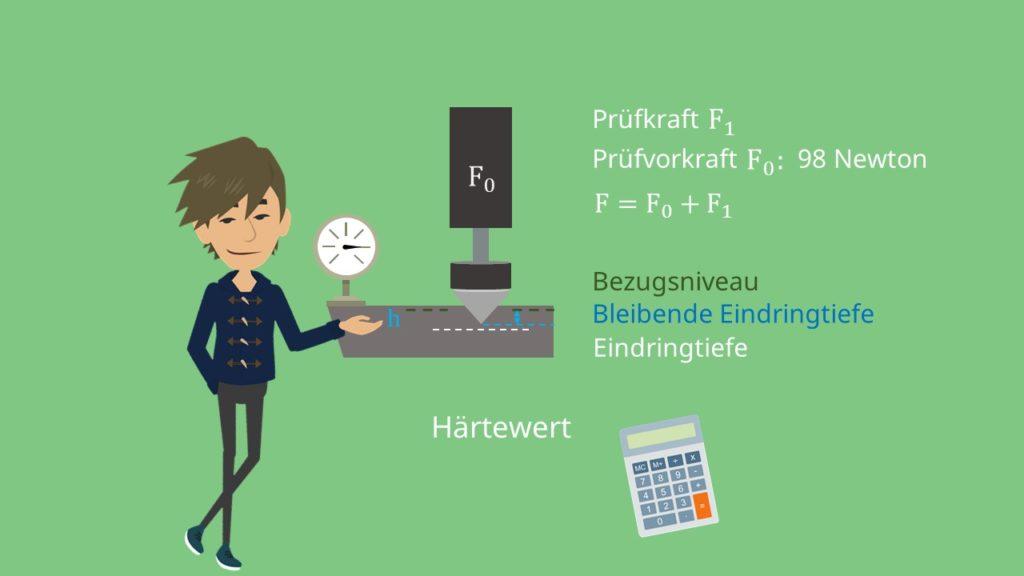 Berechnung der wirkenden Kraft F