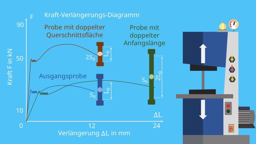 Kraft-Verlängerungs_Diagramm und Zugversuch