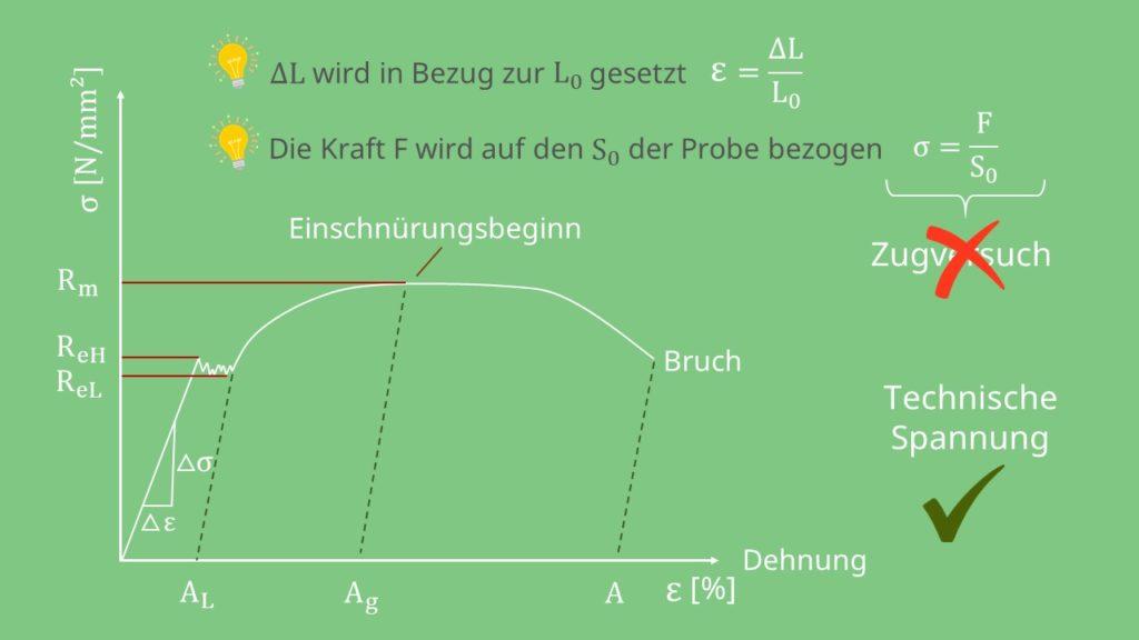 Größen im Spannungs-Dehnungs-Diagramm