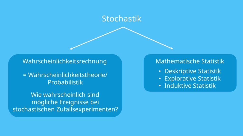 Wahrscheinlichkeitsrechnung, Stochastik