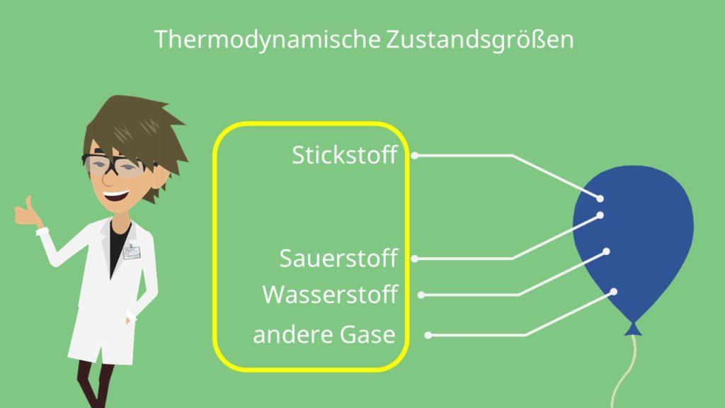 thermodynamische Zustandsgrößen