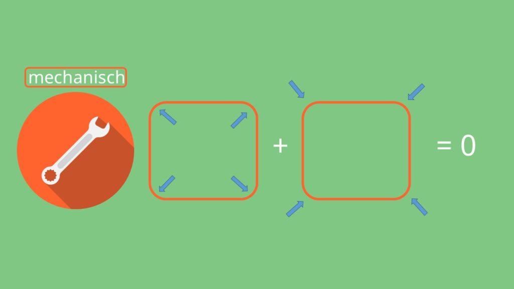 Krafteinwirkung, thermodynamisches Gleichgewicht