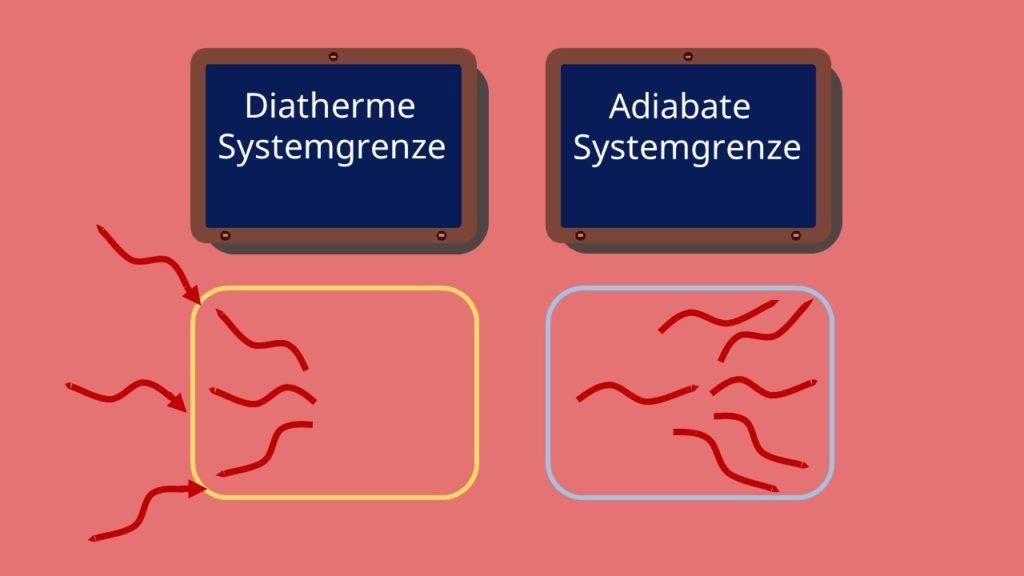 Diatherme Systemgrenze, Adiabate Systemgrenze